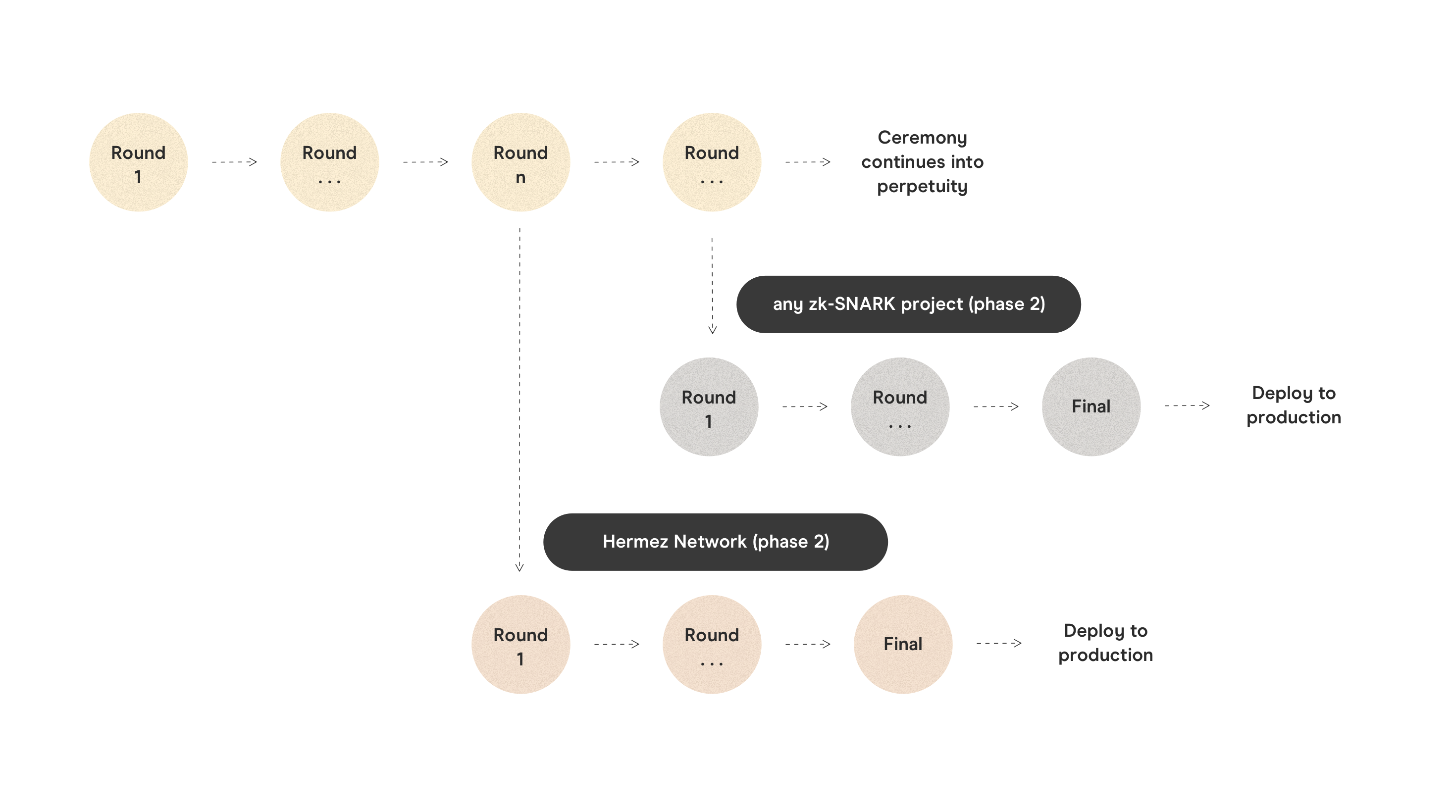 hermez network trusted setup ceremony phase 2 diagram